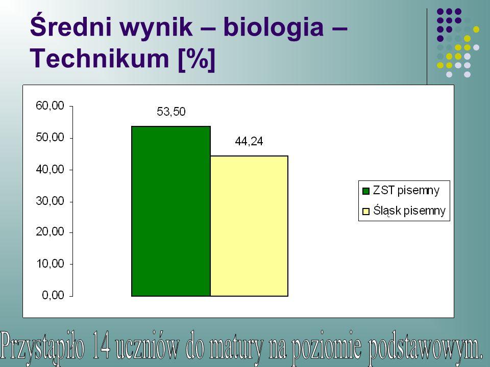Średni wynik – biologia – Technikum [%]